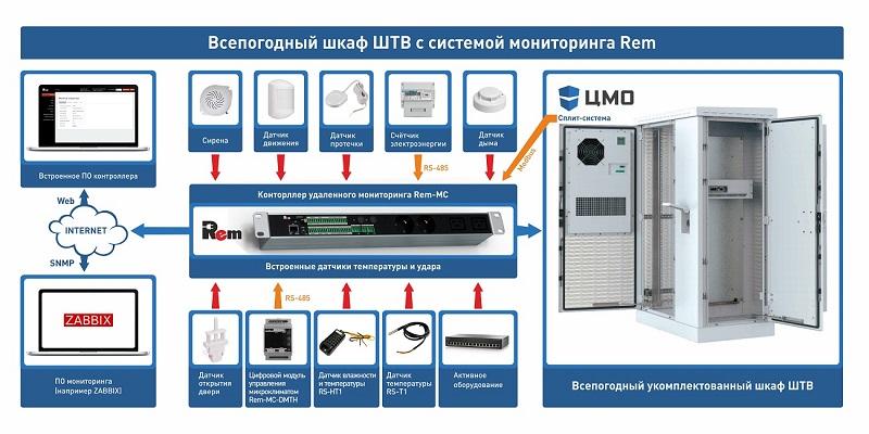 Vsepogodnyy-SHTV-1300